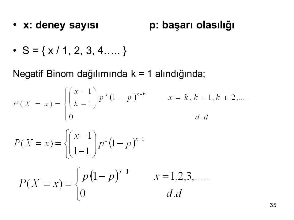 x: deney sayısı p: başarı olasılığı S = { x / 1, 2, 3, 4….. } Negatif Binom dağılımında k = 1 alındığında; 35