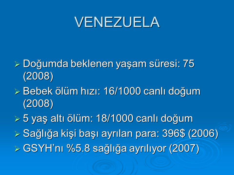 VENEZUELA  Doğumda beklenen yaşam süresi: 75 (2008)  Bebek ölüm hızı: 16/1000 canlı doğum (2008)  5 yaş altı ölüm: 18/1000 canlı doğum  Sağlığa kişi başı ayrılan para: 396$ (2006)  GSYH'nı %5.8 sağlığa ayrılıyor (2007)