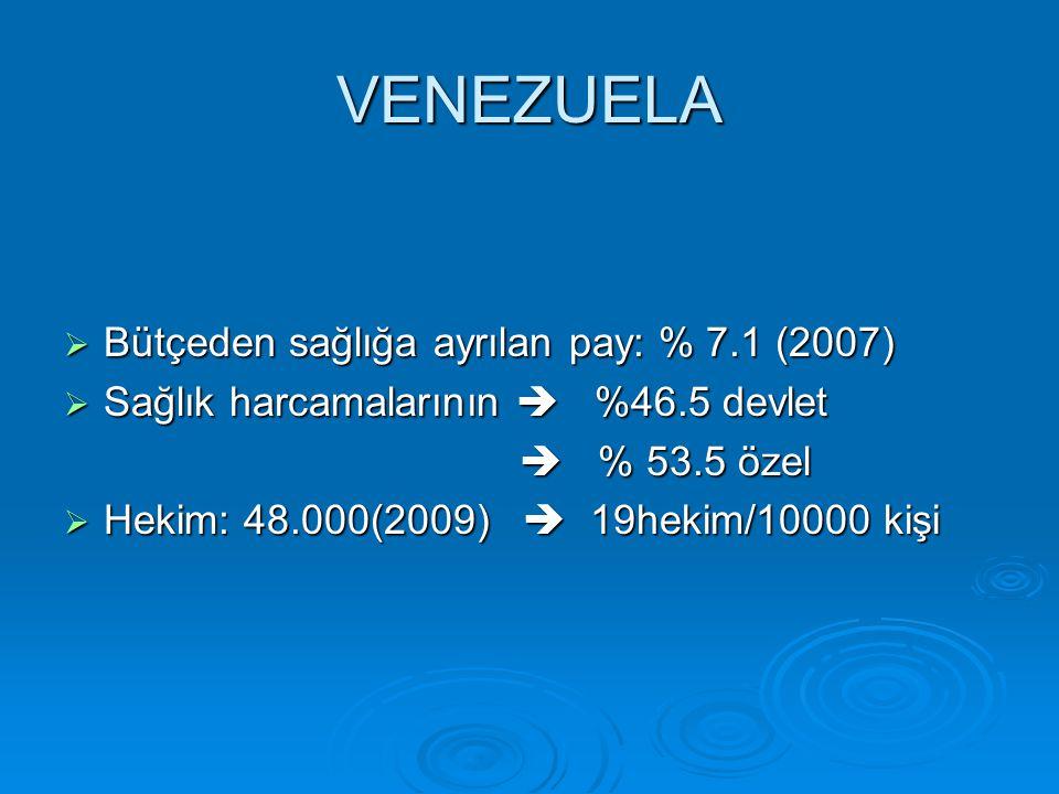 VENEZUELA  Bütçeden sağlığa ayrılan pay: % 7.1 (2007)  Sağlık harcamalarının  %46.5 devlet  % 53.5 özel  % 53.5 özel  Hekim: 48.000(2009)  19hekim/10000 kişi