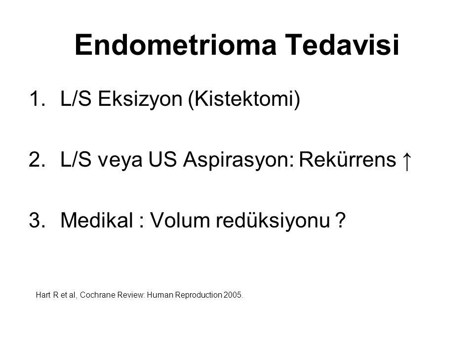Endometrioma ve Ovaryan Yanıt Azalması Endometrioma Mekanik Perikistik ovaryan kortekste follikül azalması Cerrahi Sağlıklı ovaryan korteksin istemsiz eksizyonu Vaskülarizasyon hasarı İnflamasyon ve skarlaşma Duru NK, J Reprod Med, 2007