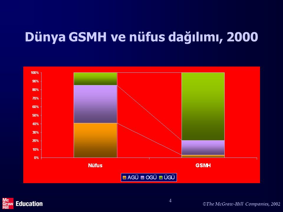 © The McGraw-Hill Companies, 2002 4 Dünya GSMH ve nüfus dağılımı, 2000