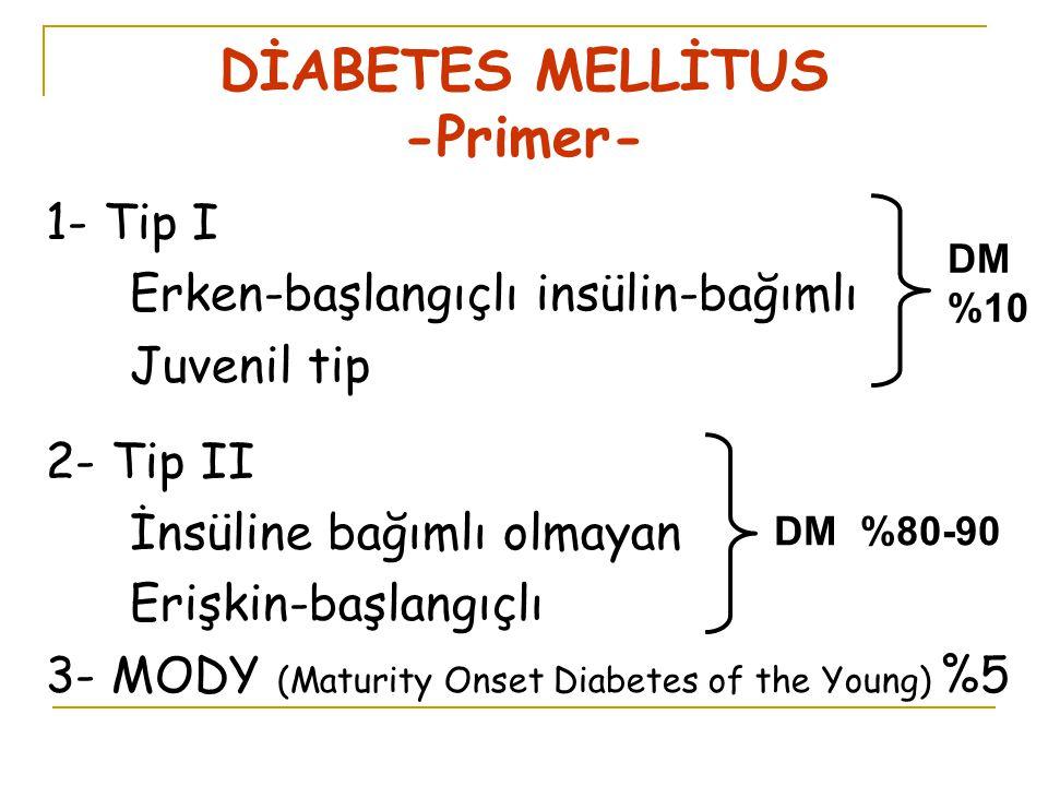 DİABETES MELLİTUS -Primer- 1- Tip I Erken-başlangıçlı insülin-bağımlı Juvenil tip 2- Tip II İnsüline bağımlı olmayan Erişkin-başlangıçlı 3- MODY (Maturity Onset Diabetes of the Young) %5 DM %10 DM %80-90