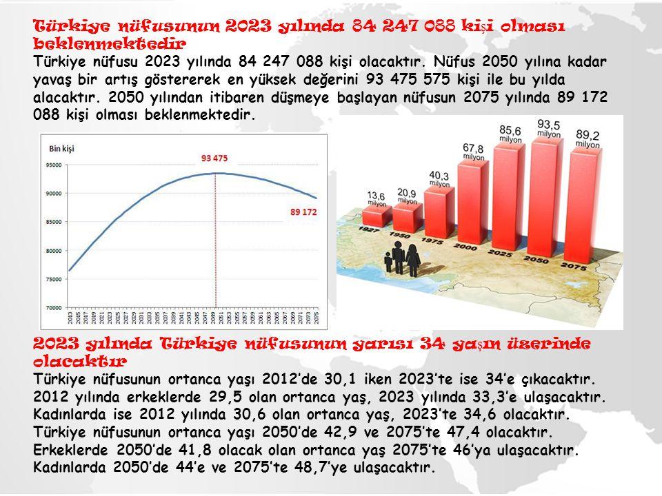Türkiye nüfusunun 2023 yılında 84 247 088 ki ş i olması beklenmektedir Türkiye nüfusu 2023 yılında 84 247 088 kişi olacaktır. Nüfus 2050 yılına kadar
