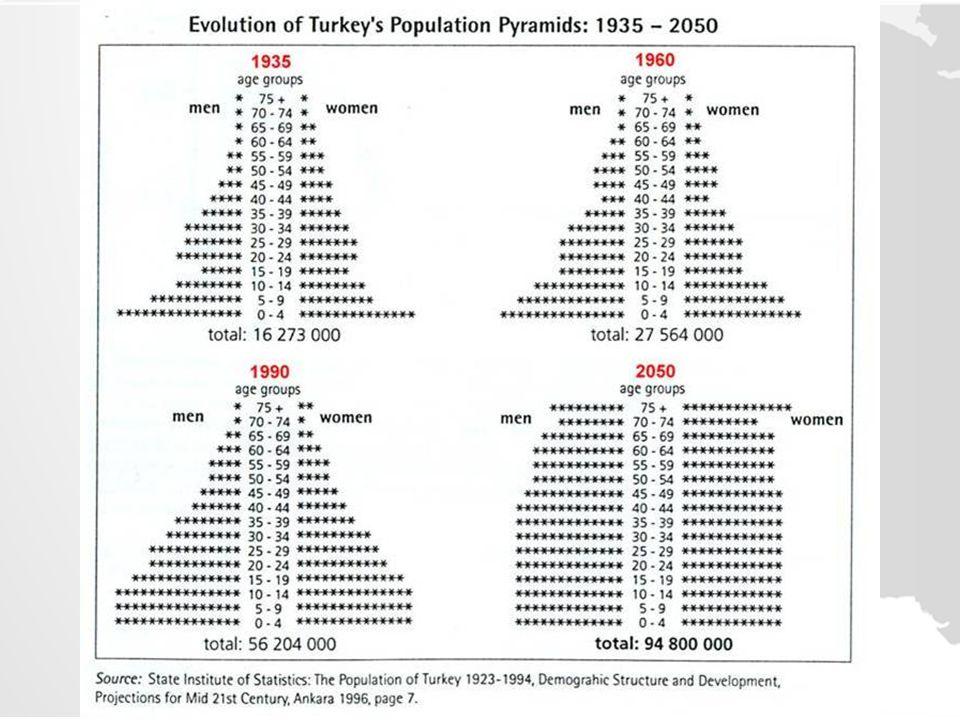 TÜRK İ YE'DE NÜFUSUN DA Ğ ILI Ş I Türkiye'de nüfusun dağılışı ana hatlarıyla ele alındığında, bunun öncelikle yüzey şekilleri ve iklim özellikleriyle yakından ilişkili olduğu dikkat çeker.