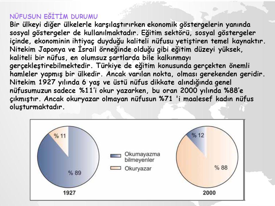 Ayrıca Türkiye de 1990 yılında okuma-yazma bilenlerin %77.1 inin herhangi bir okuldan mezun olmayanlar ile ilkokul mezunu olanlardan meydana gelmiştir.