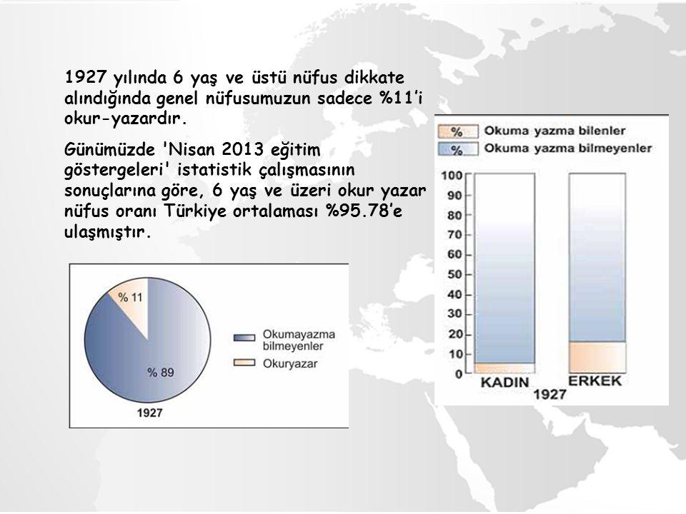 1927 yılında 6 yaş ve üstü nüfus dikkate alındığında genel nüfusumuzun sadece %11'i okur-yazardır. Günümüzde 'Nisan 2013 eğitim göstergeleri' istatist