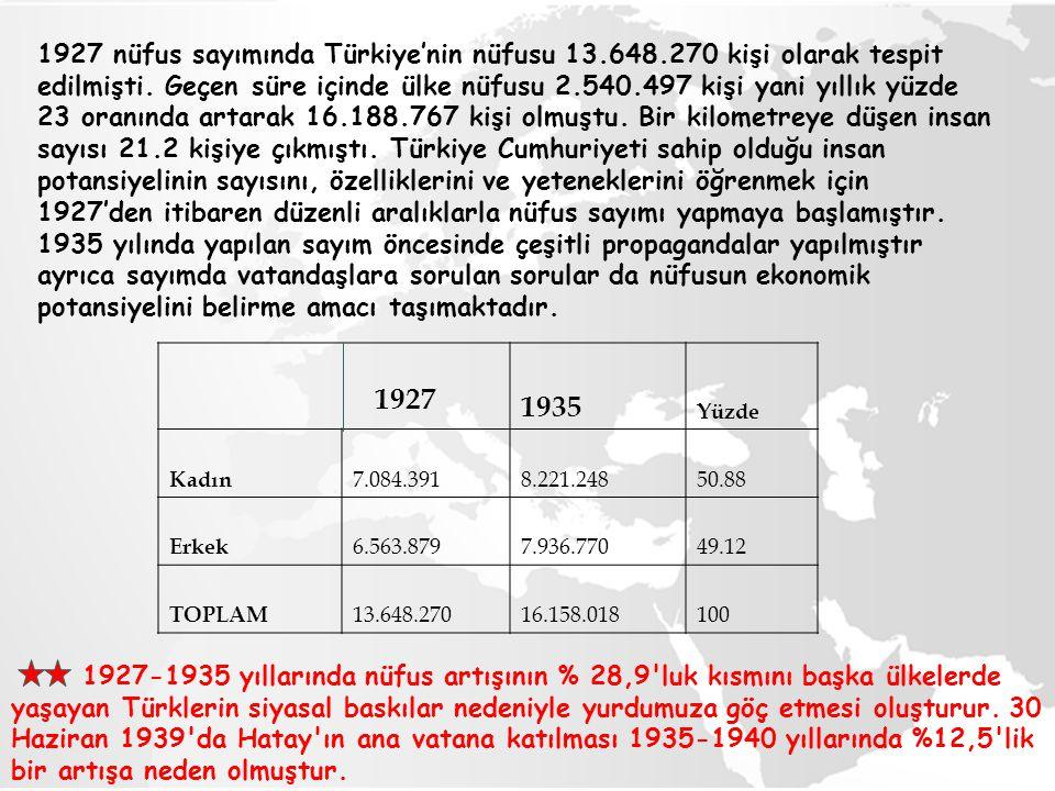 1927 1935 Yüzde Kadın 7.084.3918.221.24850.88 Erkek 6.563.8797.936.77049.12 TOPLAM 13.648.27016.158.018100 1927-1935 yıllarında nüfus artışının % 28,9