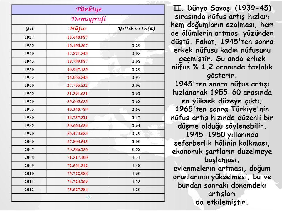 Türkiye Demografi YılNüfusYıllık artı ş (%) 192713.648.987- 193516.158.5672,29 194017.821.5432,05 194518.790.9871,08 195020.947.1552,29 195524.065.543