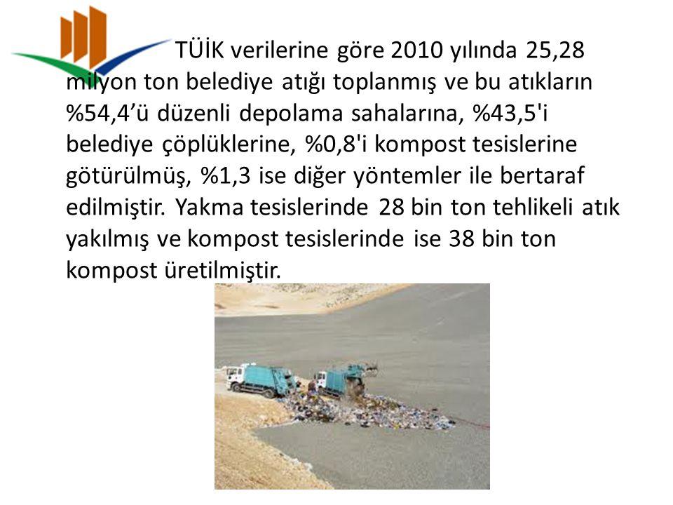 TÜİK verilerine göre 2010 yılında 25,28 milyon ton belediye atığı toplanmış ve bu atıkların %54,4'ü düzenli depolama sahalarına, %43,5'i belediye çöpl
