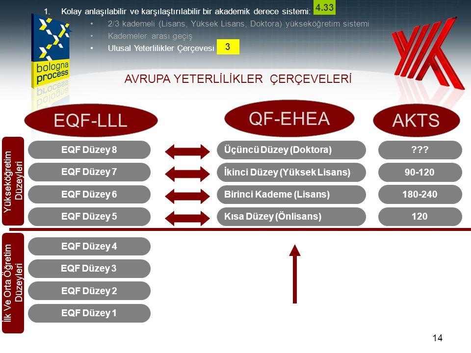 14 EQF Düzey 1 EQF Düzey 2 EQF Düzey 3 EQF Düzey 4 EQF Düzey 5 EQF Düzey 6 EQF Düzey 7 EQF Düzey 8 Kısa Düzey (Önlisans) Birinci Kademe (Lisans) İkinc
