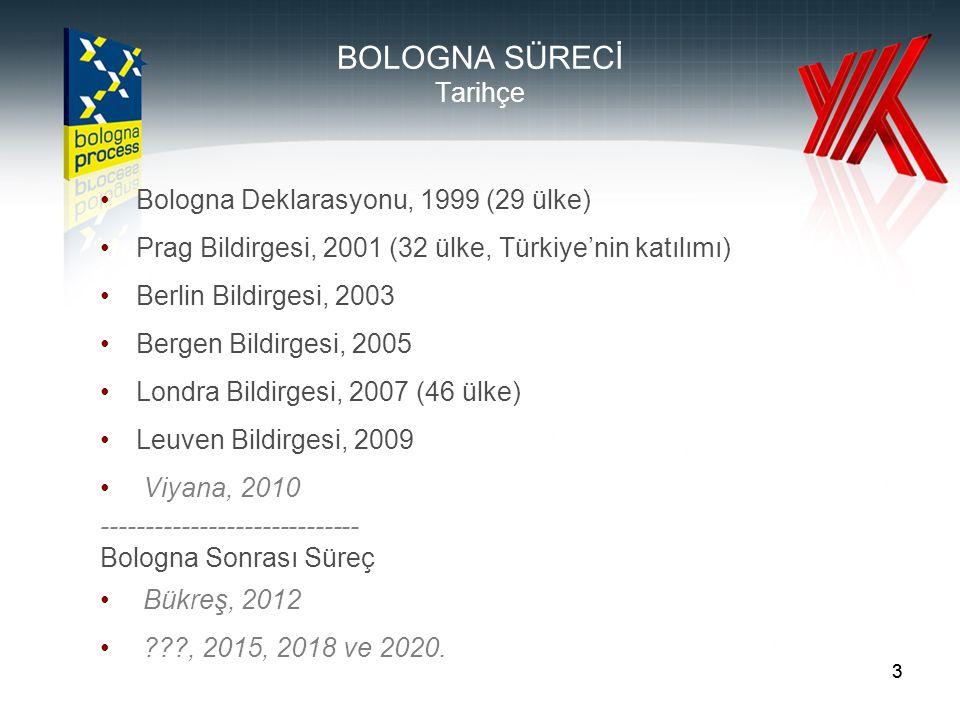 24 BELİRLENMİŞ OLAN ÖNCELİKLİ PAYDAŞLAR Üniversitelerarası Kurul Yükseköğretim Kurumları (130 kurum) Bakanlıklar (17 Bakanlık) Mesleki Yeterlilikler Kurumu Yükseköğretim Kurumları Öğrenci Konseyleri ve Ulusal Öğrenci Konseyi Türkiye Bilimler Akademisi (TÜBA) Türkiye Bilimsel ve Teknolojik Araştırma Kurumu (TÜBİTAK) Meslek Kuruluşları (33 Kuruluş) Vakıflar (3 Vakıf) Dernekler (6 Dernek) Sendikalar ve Konfederasyonlar (2 Sendika ve 7 Konfederasyon) 1.Kolay anlaşılabilir ve karlaştırılabilir bir akademik derece sistemi: 2/3 kademeli (Lisans, Yüksek Lisans, Doktora) yükseköğretim sistemi Kademeler arası geçiş Ulusal Yeterlilikler Çerçevesi 3 4.33