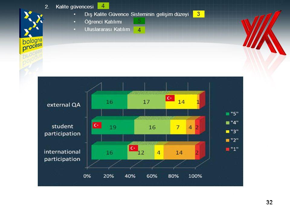 32 2.Kalite güvencesi Dış Kalite Güvence Sisteminin gelişim düzeyi Öğrenci Katılımı Uluslararası Katılım 4 4 5 3
