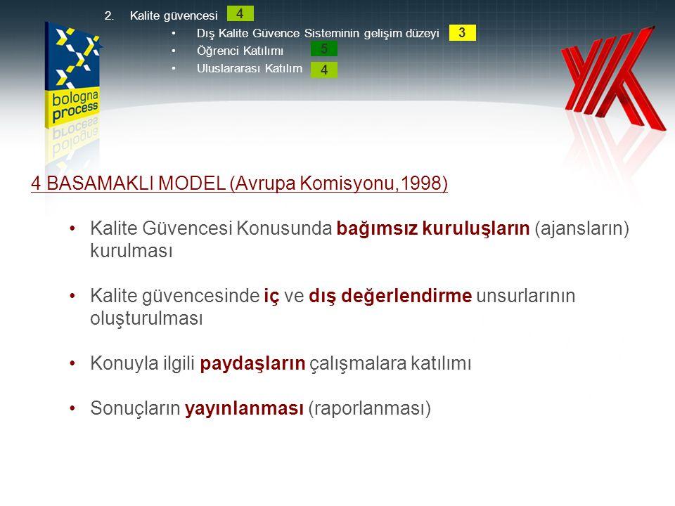 4 BASAMAKLI MODEL (Avrupa Komisyonu,1998) Kalite Güvencesi Konusunda bağımsız kuruluşların (ajansların) kurulması Kalite güvencesinde iç ve dış değerl