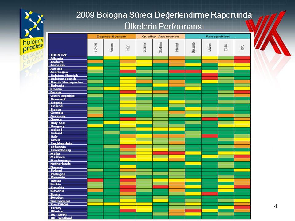35 AVRUPA YÜKSEKÖĞRETİM ALANI KALİTE GÜVENCESİ STANDART VE İLKELERİ (ENQA Raporu, 2005, 2009) İç Kalite Güvencesinin Avrupa Standartları ve Temel İlkeleri Dış Kalite Güvencesinin Avrupa Standartları ve Temel İlkeleri Dış Kalite Güvence Ajansları İçin Avrupa Standartları Kalite Güvencesi için Politika ve Prosedürler Program ve Kazanımların Onaylanması, izlenmesi ve Düzenli Olarak Gözden Geçirilmesi Öğrencilerin Değerlendirilmesi Öğretim Elemanının Kalite Güvencesi Öğrenme Kaynakları ve Öğrencilere Sağlanan Destek İletişim ve Bilgi Sistemleri Kamunun Bilgilendirilmesi İç Kalite Güvencesi Prosedürlerinin Kullanımı Dış Kalite Güvencesi Süreçlerinin Gelişimi Karar Kriterleri Amaca Uygun Süreçler Raporlama İzleme Prosedürleri Periyodik Gözden Geçirmeler Sistem Çapında Analizler Yükseköğretim için Dış Kalite Güvencesi Yöntemlerinin Kullanımı Resmi Statü Etkinlikler Kaynaklar Görev Bildirisi Bağımsızlık Kuruluşlar Tarafından Kullanılan Dış Kalite Güvencesi Kriterleri ve Süreçleri Güvenirlik Sağlama Yöntemleri 2.Kalite güvencesi Dış Kalite Güvence Sisteminin gelişim düzeyi Öğrenci Katılımı Uluslararası Katılım 4 4 5 3