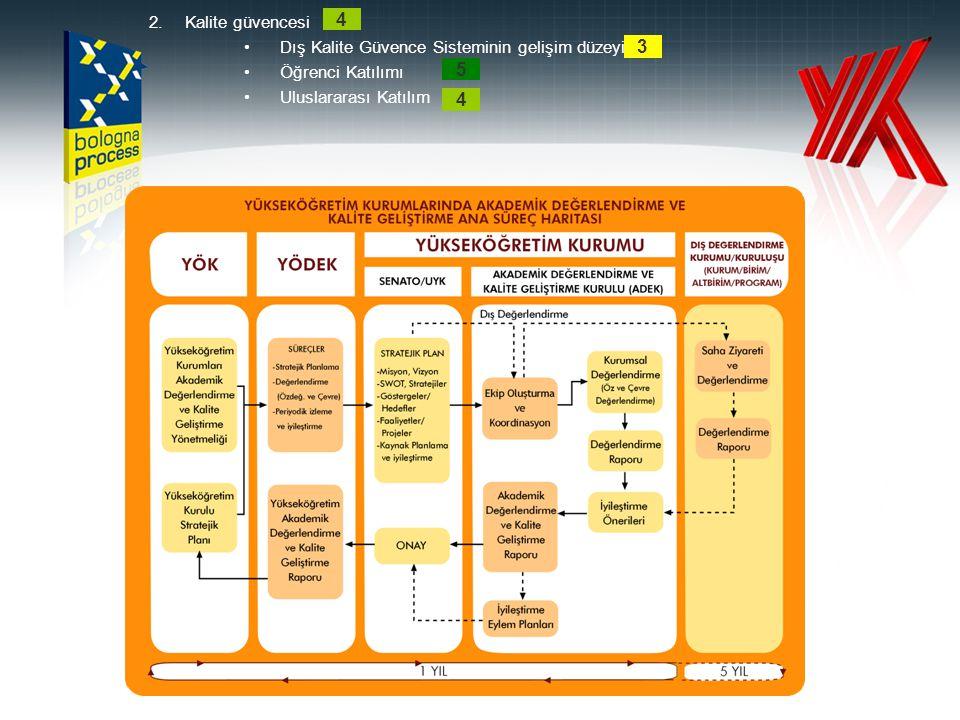 2.Kalite güvencesi Dış Kalite Güvence Sisteminin gelişim düzeyi Öğrenci Katılımı Uluslararası Katılım 4 4 5 3