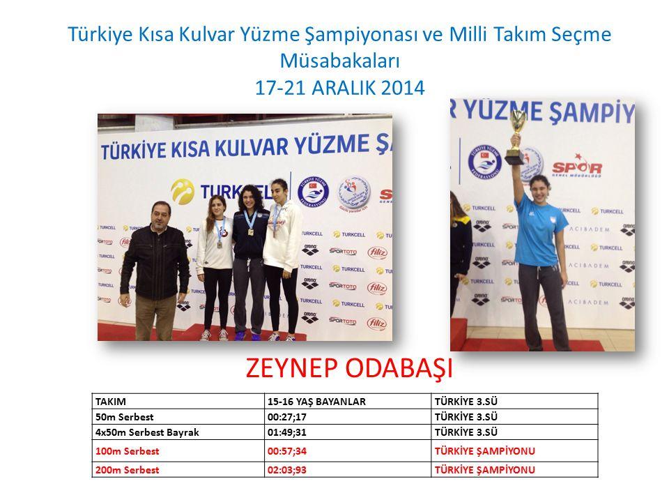 Türkiye Kısa Kulvar Yüzme Şampiyonası ve Milli Takım Seçme Müsabakaları 17-21 ARALIK 2014 TAKIM15-16 YAŞ BAYANLARTÜRKİYE 3.SÜ 50m Serbest00:27;17TÜRKİYE 3.SÜ 4x50m Serbest Bayrak01:49;31TÜRKİYE 3.SÜ 100m Serbest00:57;34TÜRKİYE ŞAMPİYONU 200m Serbest02:03;93TÜRKİYE ŞAMPİYONU ZEYNEP ODABAŞI
