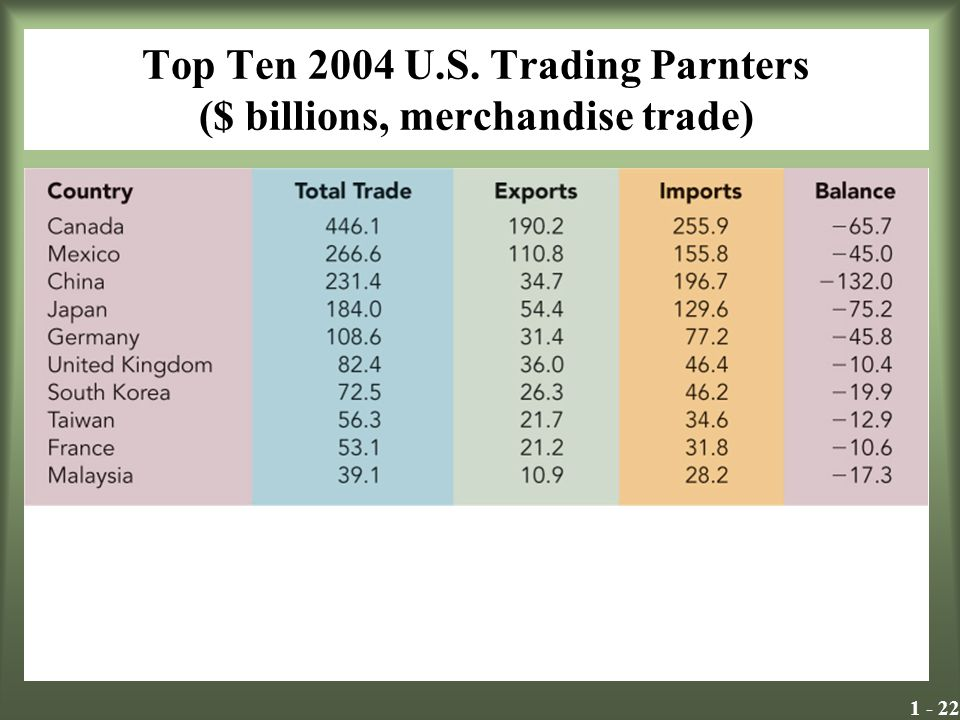 1 - 22 Top Ten 2004 U.S. Trading Parnters ($ billions, merchandise trade) Insert Exhibit 2.1