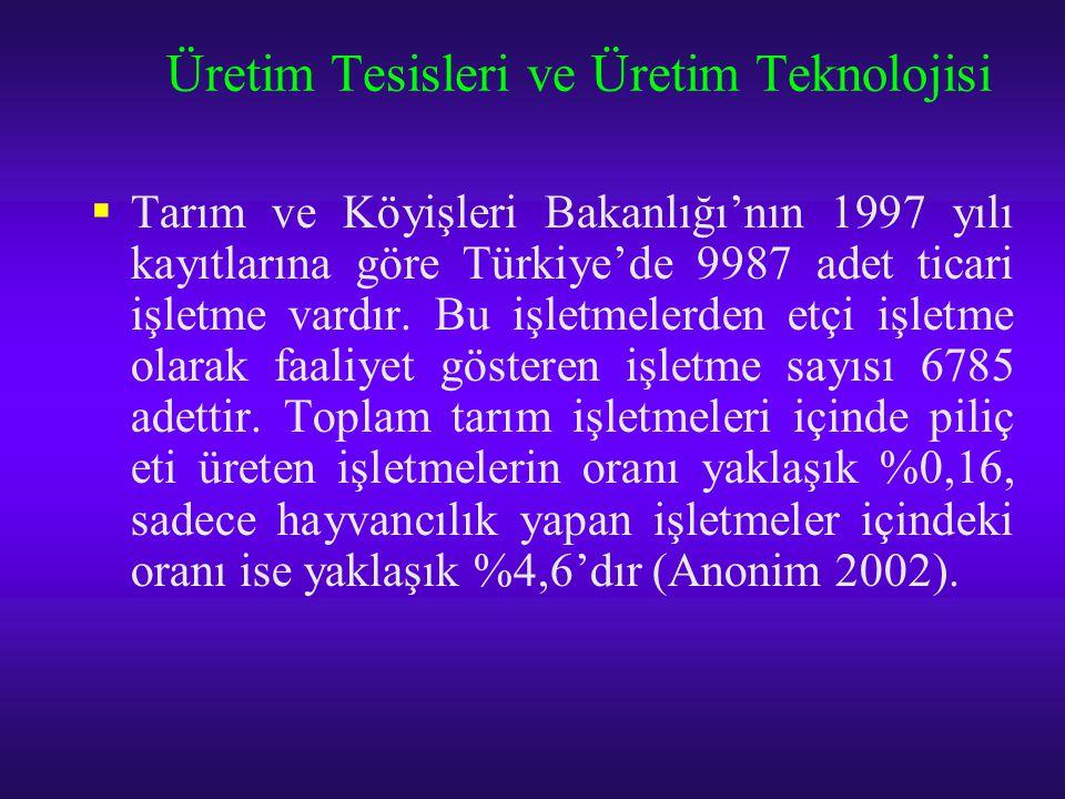 Üretim Tesisleri ve Üretim Teknolojisi  Tarım ve Köyişleri Bakanlığı'nın 1997 yılı kayıtlarına göre Türkiye'de 9987 adet ticari işletme vardır. Bu iş