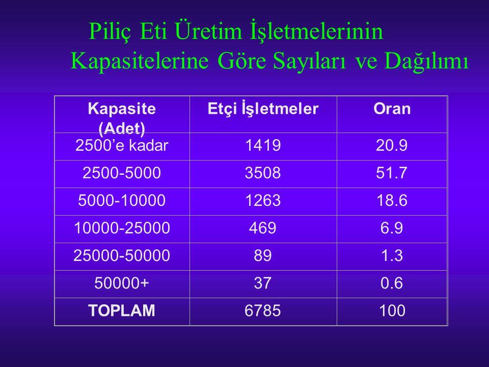 Piliç Eti Üretim İşletmelerinin Kapasitelerine Göre Sayıları ve Dağılımı Kapasite (Adet) Etçi İşletmelerOran 2500'e kadar141920.9 2500-5000350851.7 50