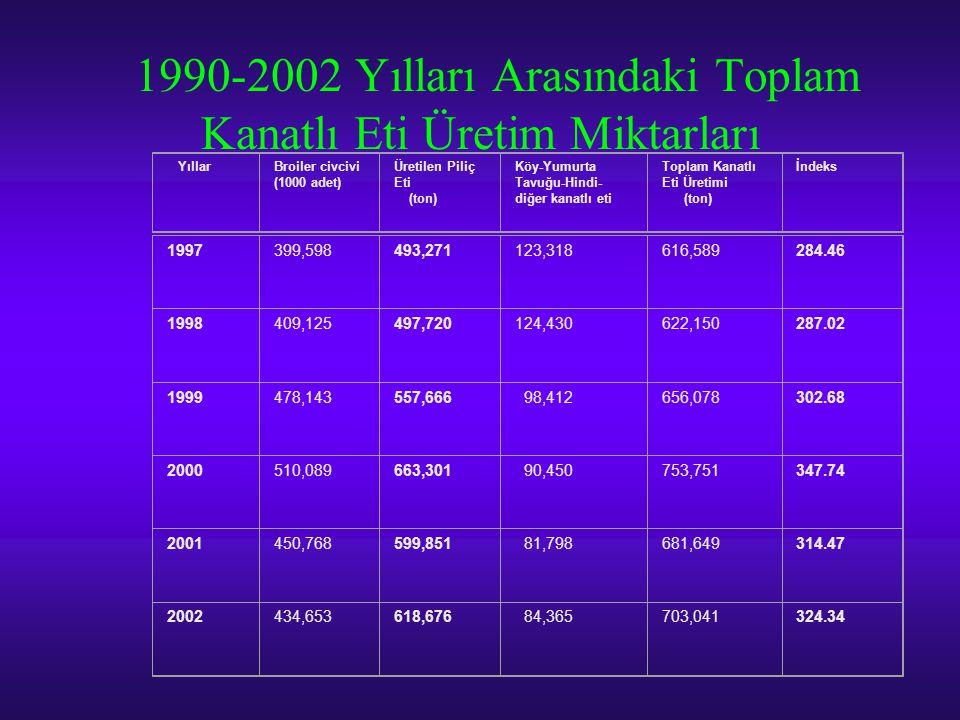 1990-2002 Yılları Arasındaki Toplam Kanatlı Eti Üretim Miktarları YıllarBroiler civcivi (1000 adet) Üretilen Piliç Eti (ton) Köy-Yumurta Tavuğu-Hindi-