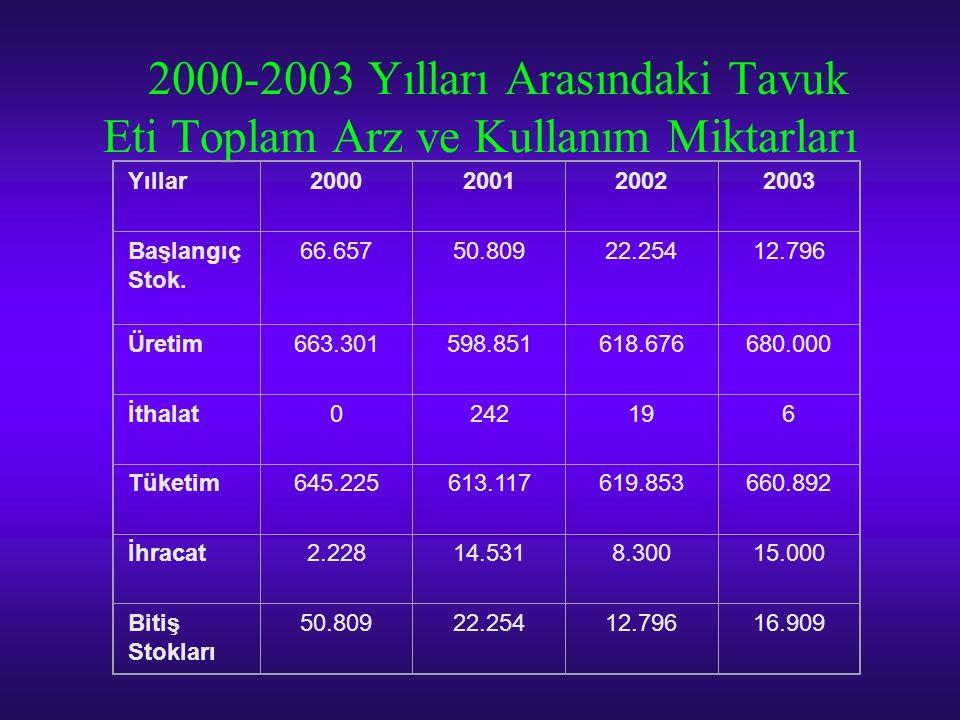 2000-2003 Yılları Arasındaki Tavuk Eti Toplam Arz ve Kullanım Miktarları Yıllar2000200120022003 Başlangıç Stok. 66.65750.80922.25412.796 Üretim663.301