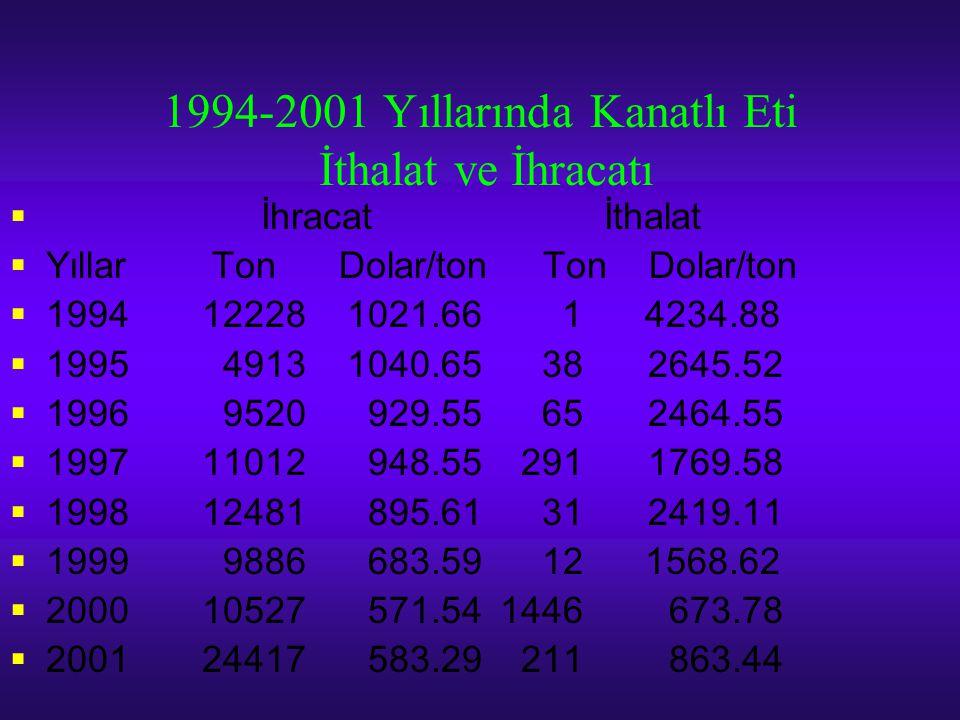 1994-2001 Yıllarında Kanatlı Eti İthalat ve İhracatı  İhracat İthalat  Yıllar Ton Dolar/ton Ton Dolar/ton  199412228 1021.66 1 4234.88  1995 4913