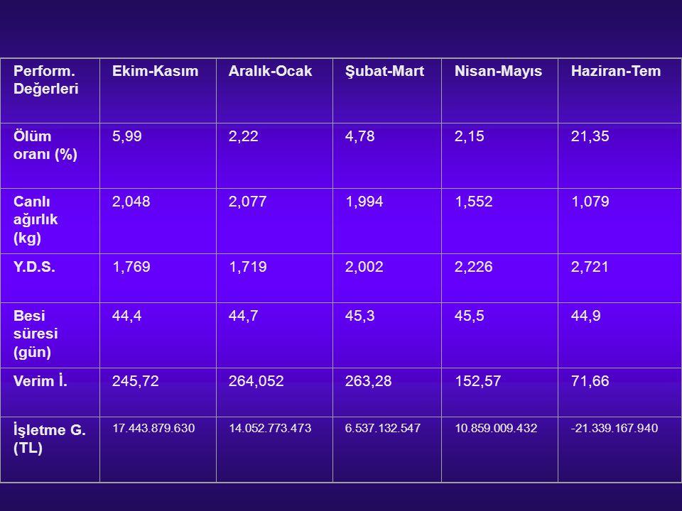 Perform. Değerleri Ekim-KasımAralık-OcakŞubat-MartNisan-MayısHaziran-Tem Ölüm oranı (%) 5,992,224,782,1521,35 Canlı ağırlık (kg) 2,0482,0771,9941,5521