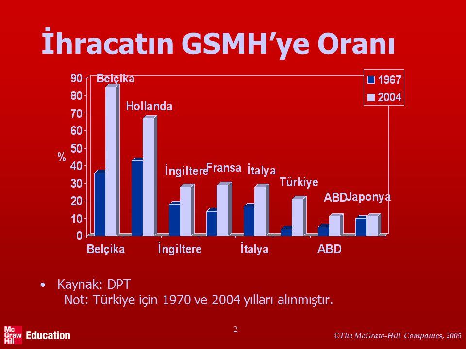 © The McGraw-Hill Companies, 2005 2 İhracatın GSMH'ye Oranı Kaynak: DPT Not: Türkiye için 1970 ve 2004 yılları alınmıştır.