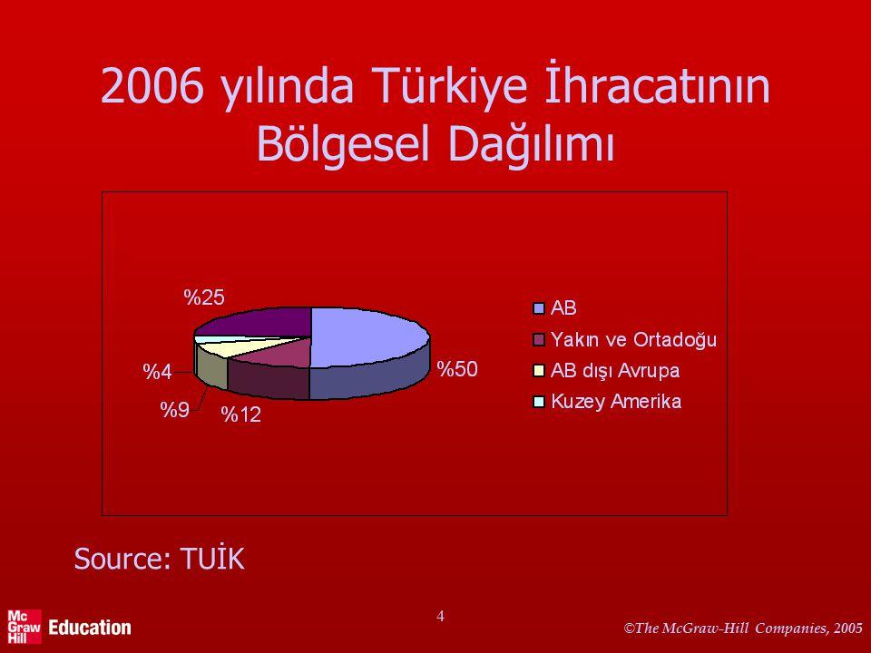 © The McGraw-Hill Companies, 2005 4 2006 yılında Türkiye İhracatının Bölgesel Dağılımı Source: TUİK