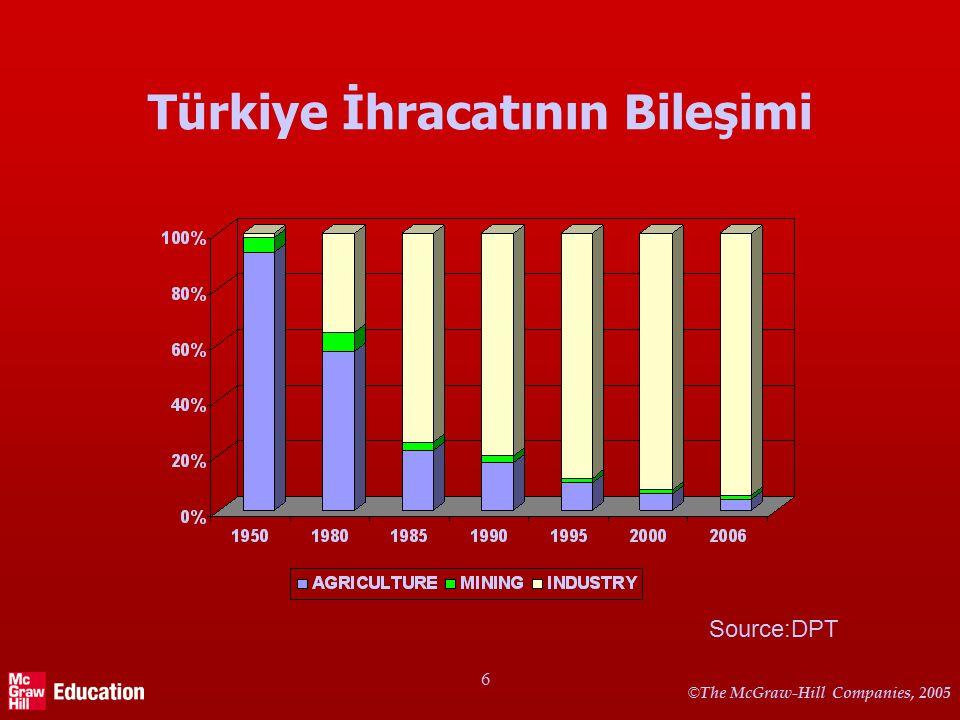 © The McGraw-Hill Companies, 2005 6 Türkiye İhracatının Bileşimi Source:DPT