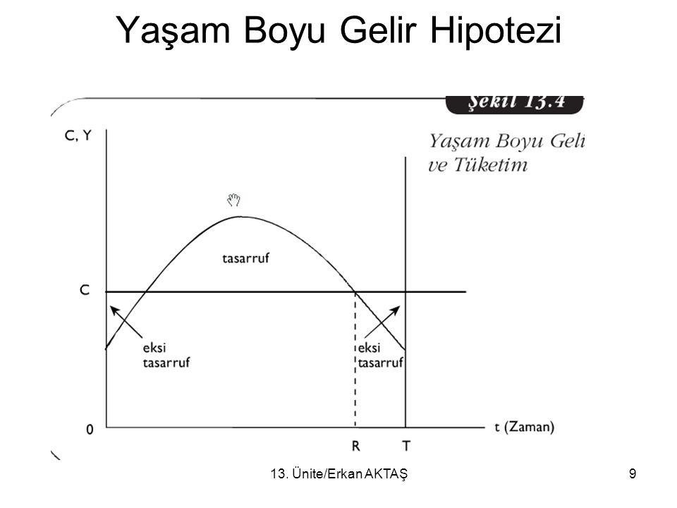 13.Ünite/Erkan AKTAŞ10 Sürekli Gelir Hipotezi M.Friedman tarafından geliştirilmiştir.