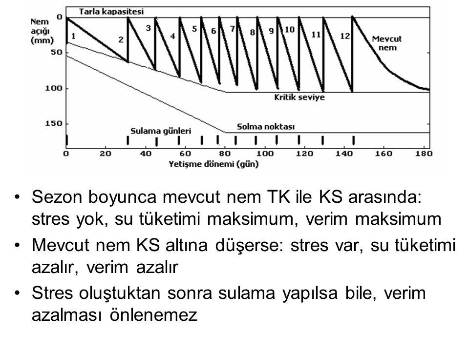 Sezon boyunca mevcut nem TK ile KS arasında: stres yok, su tüketimi maksimum, verim maksimum Mevcut nem KS altına düşerse: stres var, su tüketimi azalır, verim azalır Stres oluştuktan sonra sulama yapılsa bile, verim azalması önlenemez