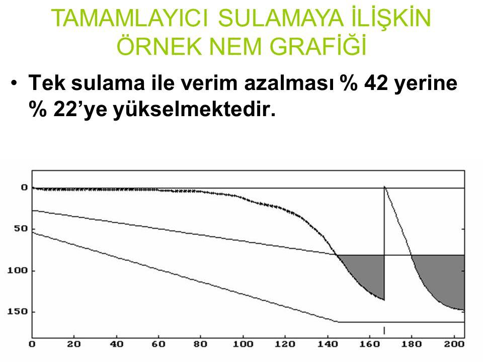 Tek sulama ile verim azalması % 42 yerine % 22'ye yükselmektedir.