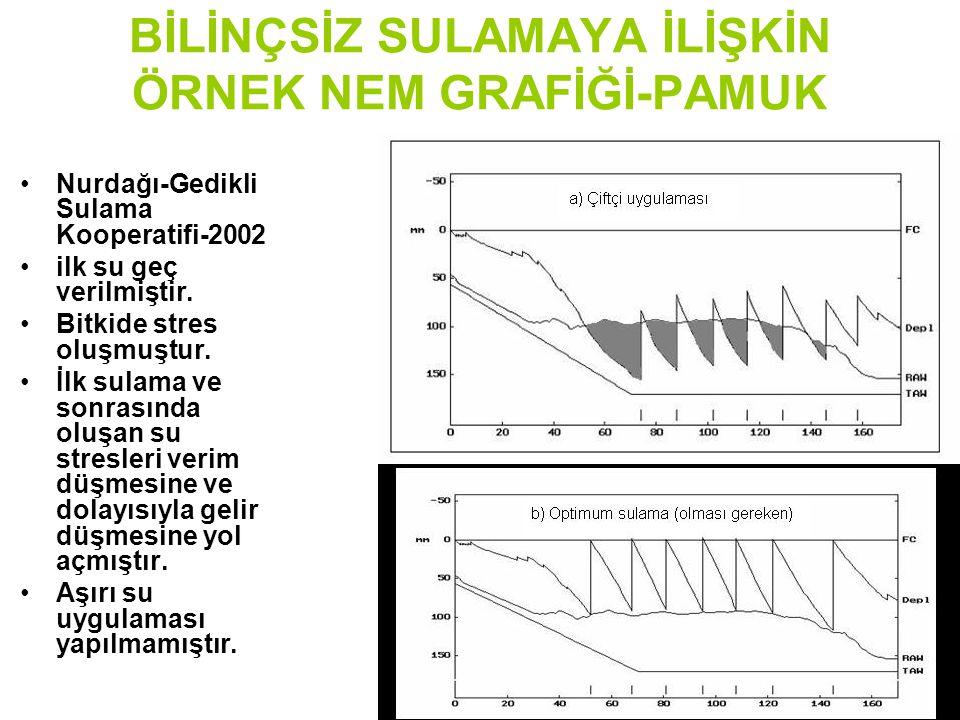 BİLİNÇSİZ SULAMAYA İLİŞKİN ÖRNEK NEM GRAFİĞİ-PAMUK Nurdağı-Gedikli Sulama Kooperatifi-2002 ilk su geç verilmiştir.