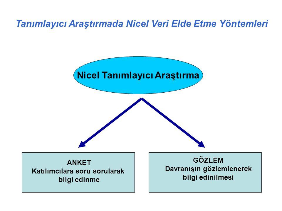 Nicel Tanımlayıcı Araştırma Tanımlayıcı Araştırmada Nicel Veri Elde Etme Yöntemleri Figure 7.3 Methods of Obtaining Quantitative Data in Descriptive R