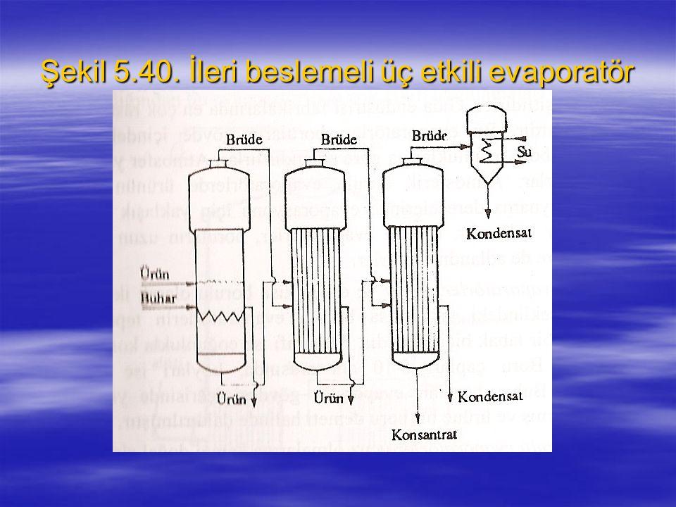 Şekil 5.40. İleri beslemeli üç etkili evaporatör