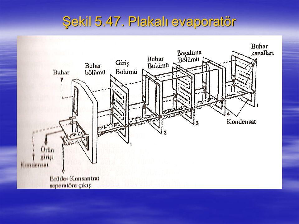 Şekil 5.47. Plakalı evaporatör