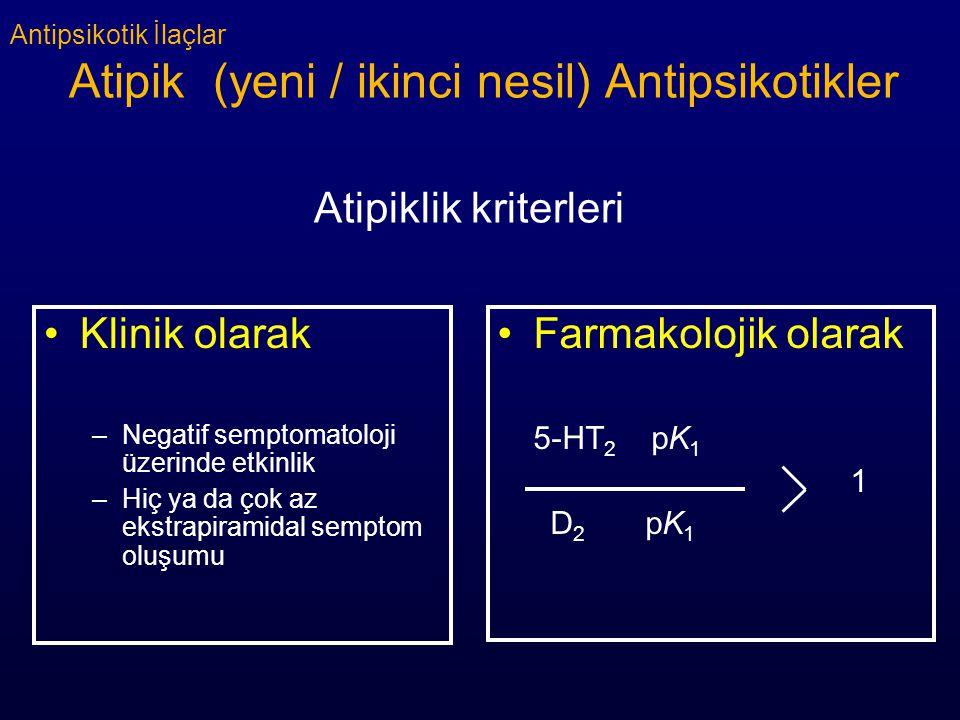 Antipsikotik İlaçlar Atipik (yeni / ikinci nesil) Antipsikotikler Atipiklik kriterleri Klinik olarak –Negatif semptomatoloji üzerinde etkinlik –Hiç ya da çok az ekstrapiramidal semptom oluşumu Farmakolojik olarak 5-HT 2 pK 1 1 D 2 pK 1