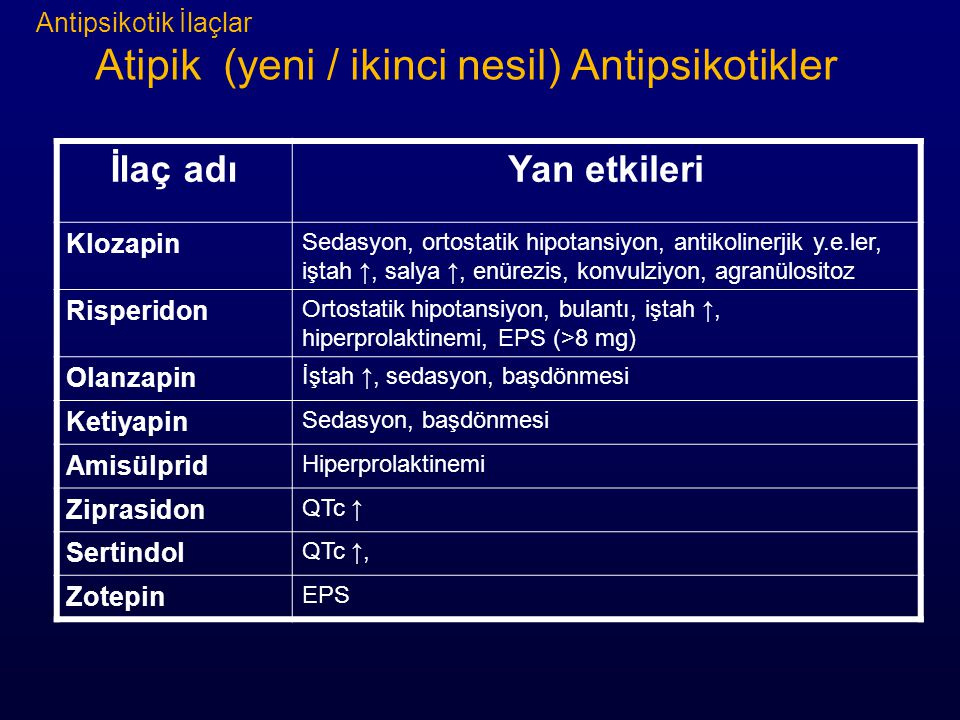 Antipsikotik İlaçlar Atipik (yeni / ikinci nesil) Antipsikotikler İlaç adıYan etkileri Klozapin Sedasyon, ortostatik hipotansiyon, antikolinerjik y.e.ler, iştah ↑, salya ↑, enürezis, konvulziyon, agranülositoz Risperidon Ortostatik hipotansiyon, bulantı, iştah ↑, hiperprolaktinemi, EPS (>8 mg) Olanzapin İştah ↑, sedasyon, başdönmesi Ketiyapin Sedasyon, başdönmesi Amisülprid Hiperprolaktinemi Ziprasidon QTc ↑ Sertindol QTc ↑, Zotepin EPS