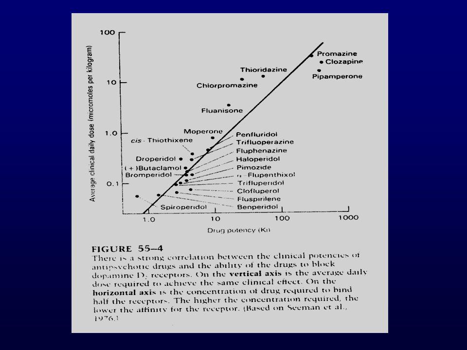 Antipsikotik İlaçlar Tipik (Konvansiyonel) Antipsikotikler Farmakoloji Santral sinir sistemindeki dopaminerjik traktusların tümünde postsinaptik D2 reseptör blokajı yaparlar.