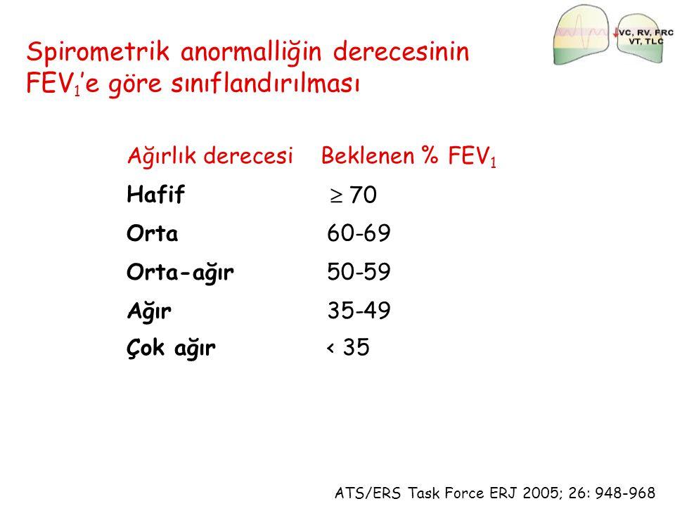 ATS/ERS Task Force ERJ 2005; 26: 948-968 Spirometrik anormalliğin derecesinin FEV 1 'e göre sınıflandırılması Ağırlık derecesiBeklenen % FEV 1 Hafif 