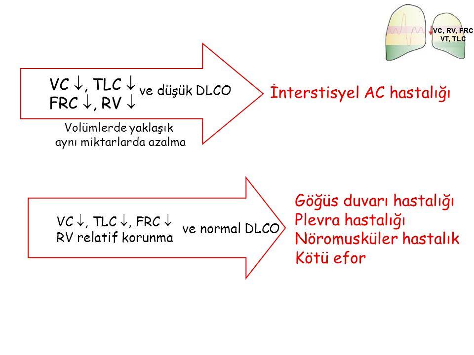 VC , TLC  FRC , RV  Volümlerde yaklaşık aynı miktarlarda azalma İnterstisyel AC hastalığı ve düşük DLCO VC , TLC , FRC  RV relatif korunma ve n