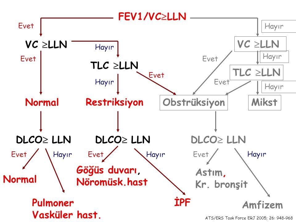 FEV1/VC  LLN VC  LLN TLC  LLN VC  LLN TLC  LLN DLCO  LLN Restriksiyon Normal ObstrüksiyonMikst Normal Pulmoner Vasküler hast. Göğüs duvarı, Nöro
