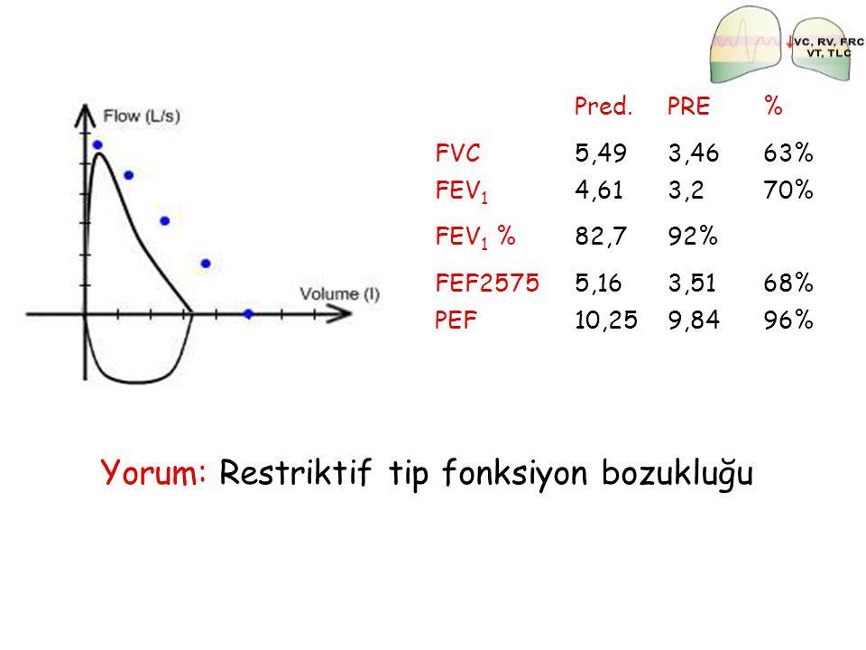 Pred.PRE% FVC5,493,4663% FEV 1 4,613,270% FEV 1 %82,792% FEF25755,163,5168% PEF10,259,8496% Yorum: Restriktif tip fonksiyon bozukluğu