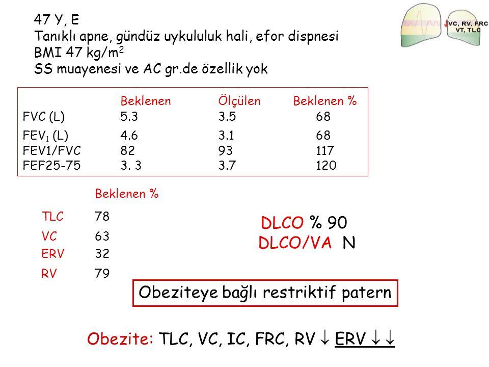 47 Y, E Tanıklı apne, gündüz uykululuk hali, efor dispnesi BMI 47 kg/m 2 SS muayenesi ve AC gr.de özellik yok BeklenenÖlçülen Beklenen % FVC (L)5.3 3.