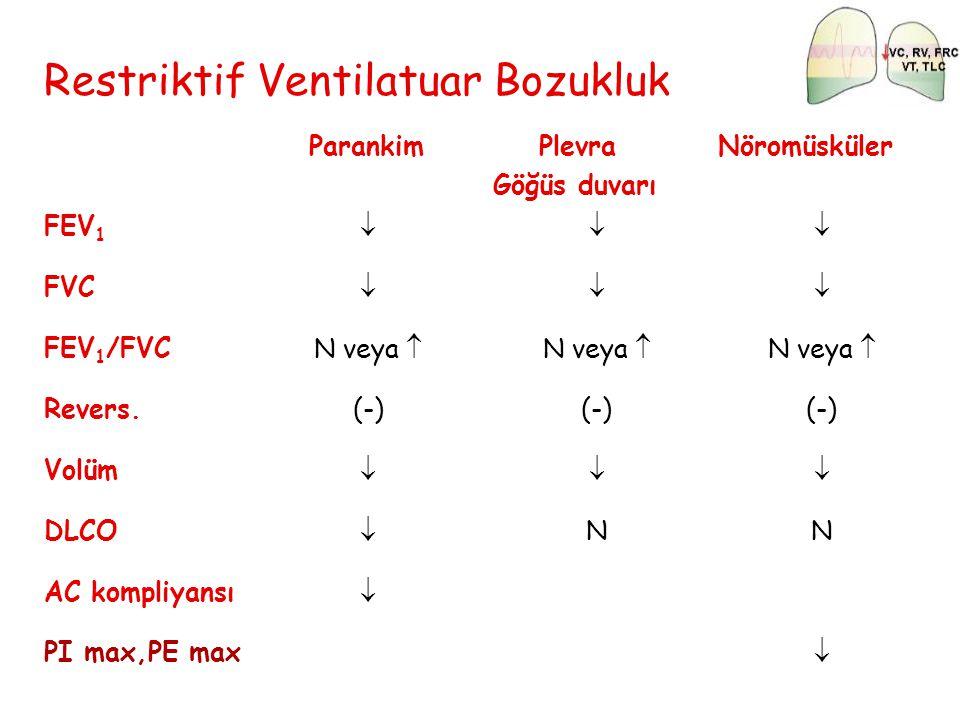 Restriktif Ventilatuar Bozukluk Parankim Plevra Göğüs duvarı Nöromüsküler FEV 1  FVC  FEV 1 /FVCN veya  Revers.(-) Volüm  DLCO  NN AC kompl