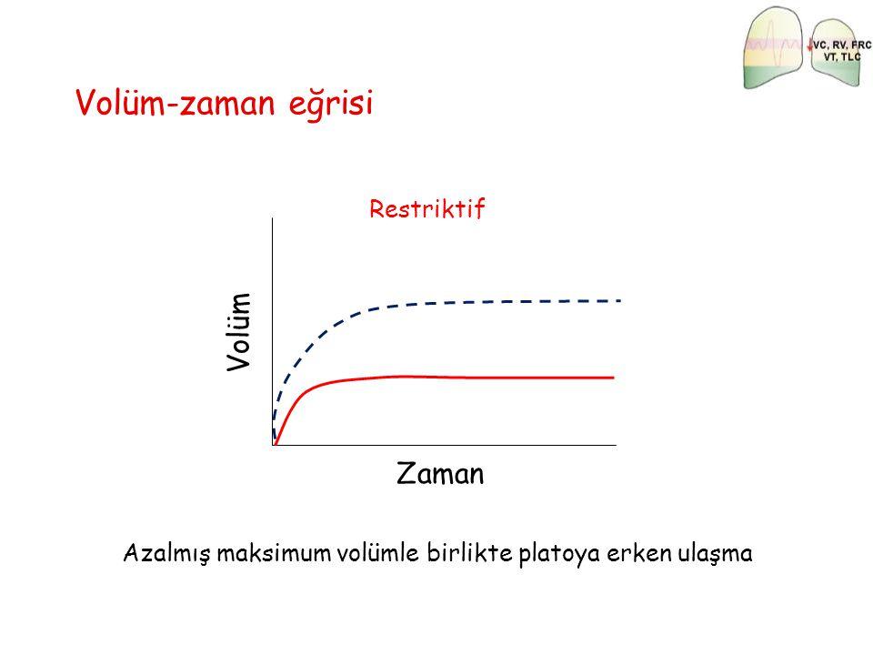 Restriktif Zaman Volüm Volüm-zaman eğrisi Azalmış maksimum volümle birlikte platoya erken ulaşma