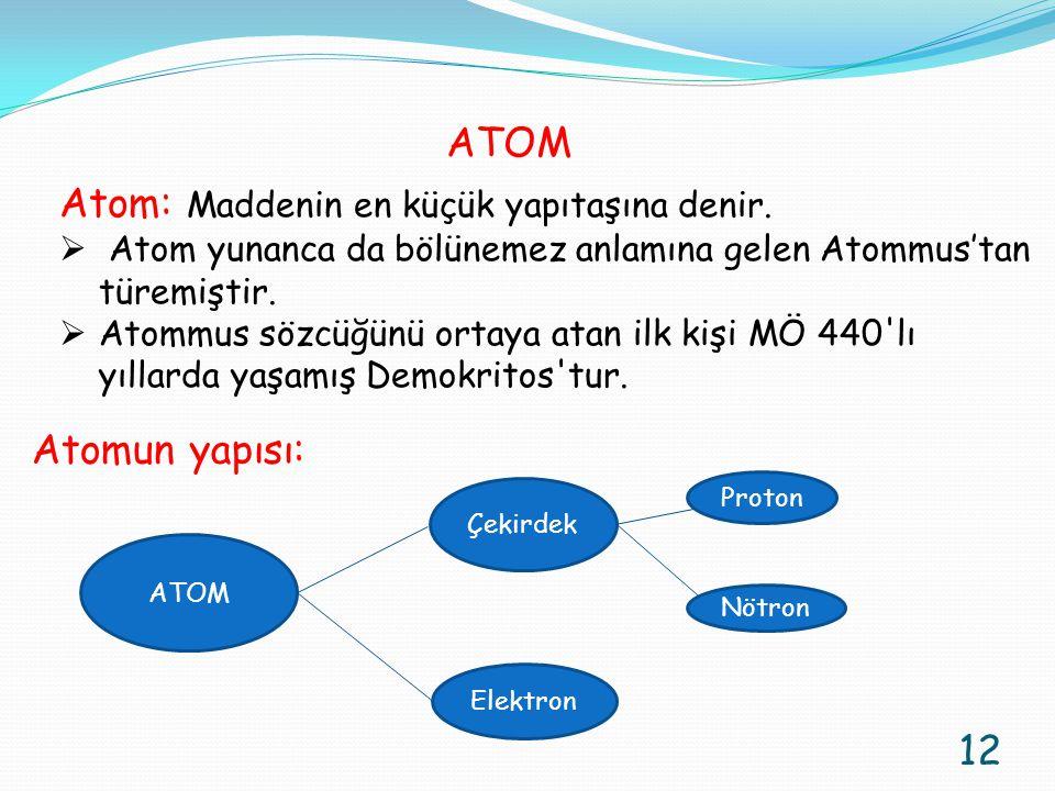 Atom: Maddenin en küçük yapıtaşına denir.  Atom yunanca da bölünemez anlamına gelen Atommus'tan türemiştir.  Atommus sözcüğünü ortaya atan ilk kişi