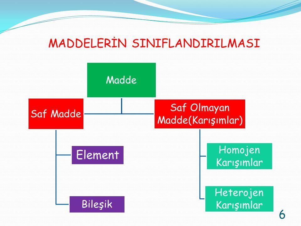 MADDELERİN SINIFLANDIRILMASI 6 Madde Saf Madde Element Bileşik Saf Olmayan Madde(Karışımlar) Homojen Karışımlar Heterojen Karışımlar
