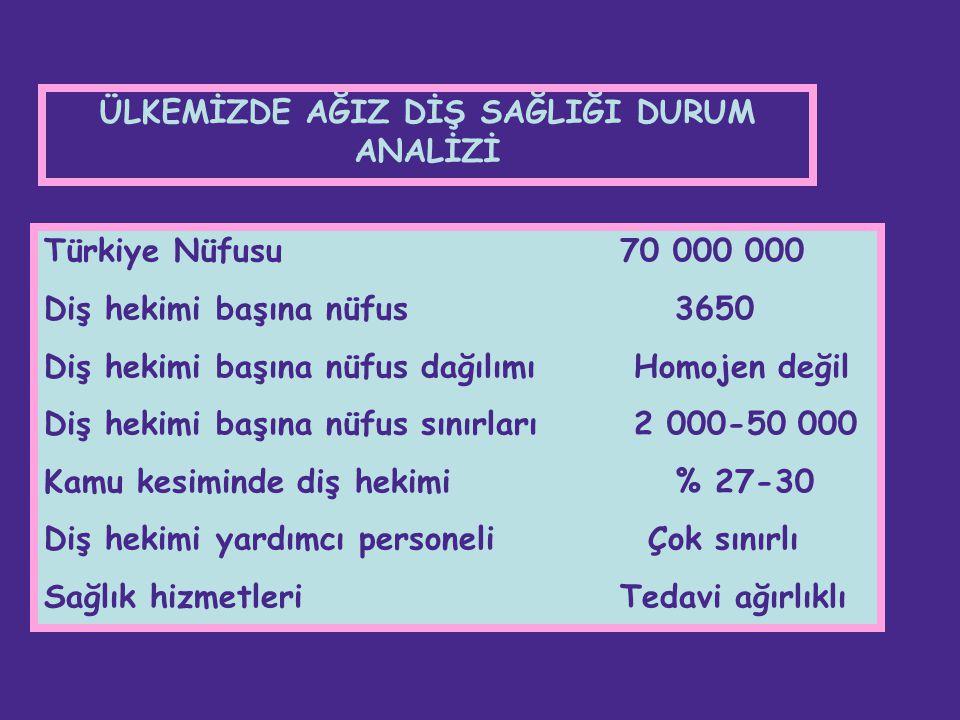 Türkiye Nüfusu70 000 000 Diş hekimi başına nüfus 3650 Diş hekimi başına nüfus dağılımı Homojen değil Diş hekimi başına nüfus sınırları 2 000-50 000 Ka